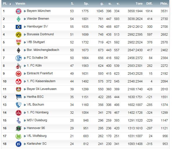Bundesliga Tabelle Kicker