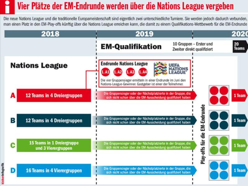 So Funktioniert Die Uefa Nations League Uefa Nations League Kicker