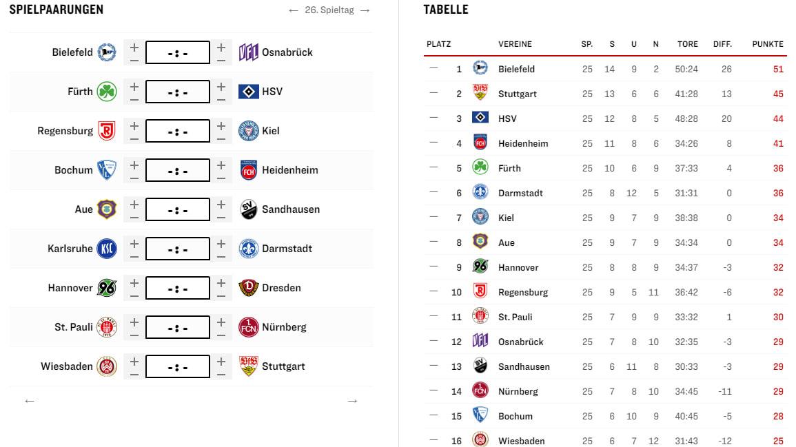 Aufstieg 3. Liga In 2. Liga