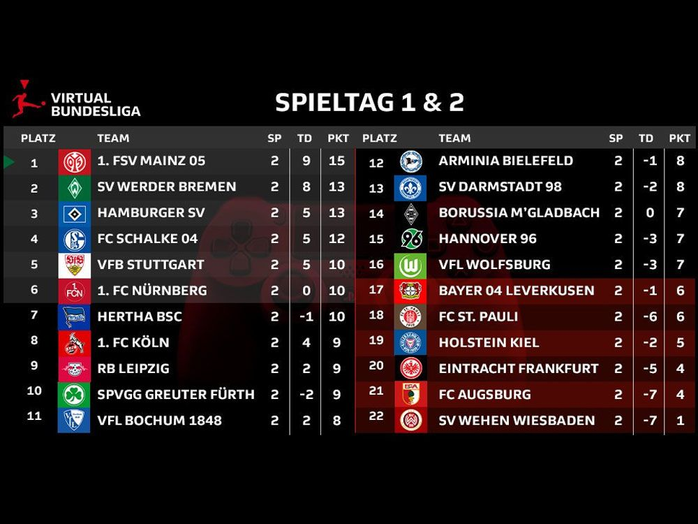 Spieltag 1 und 2 sind vorbei. Die VBL Club Championship-Tabelle im Überblick.