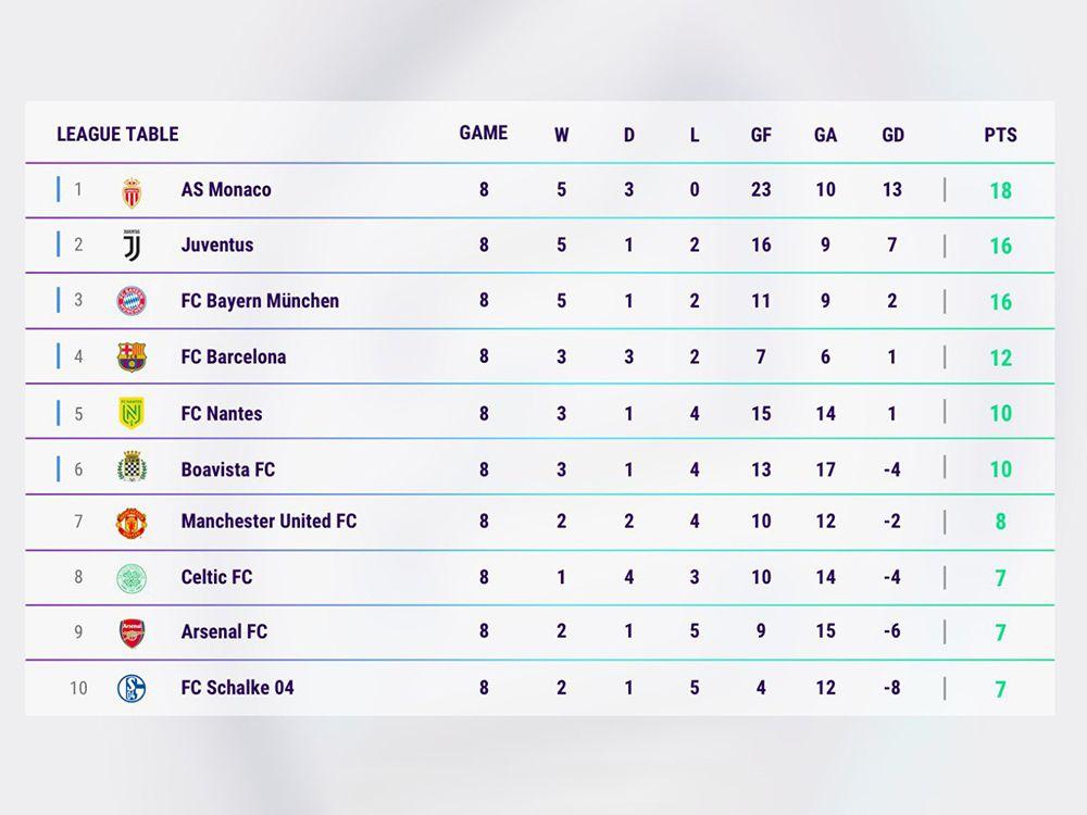 Bayern oben mit dabei, Schalke unten drin - so sieht die Tabelle nach vier Spieltagen aus.