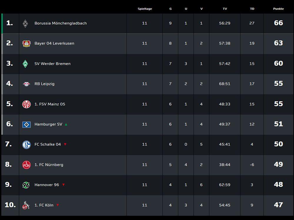 Die Top 10 der in der VBL-Tabelle des 11. Spieltags.