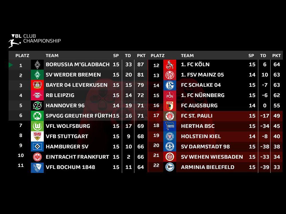 Ein Blick auf die Tabelle der Virtual Bundesliga Club Championship.