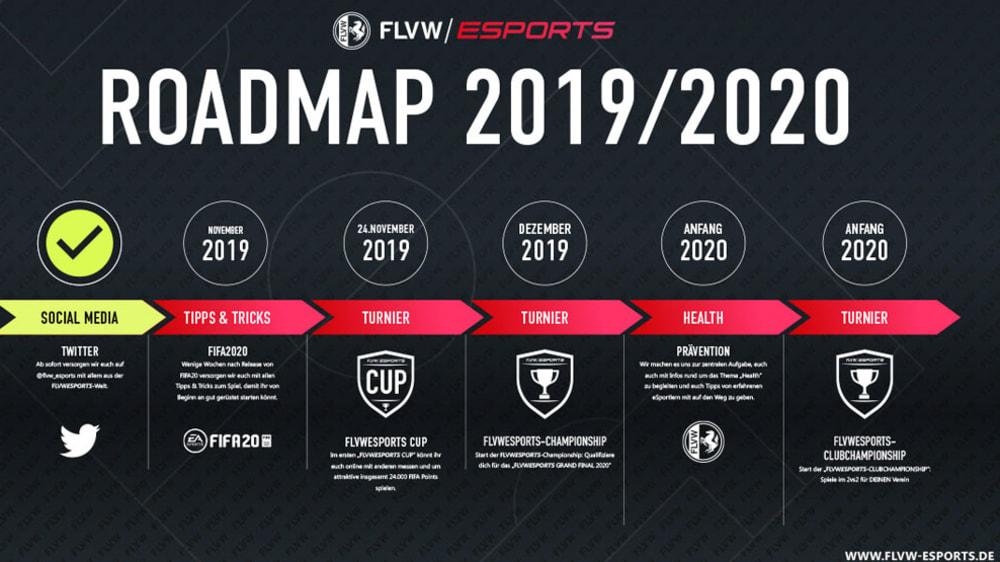 Der FLVW stellt seine eSport Roadmap für 2019/20 vor.